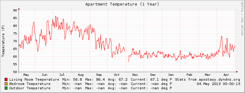 Yearly Temperature